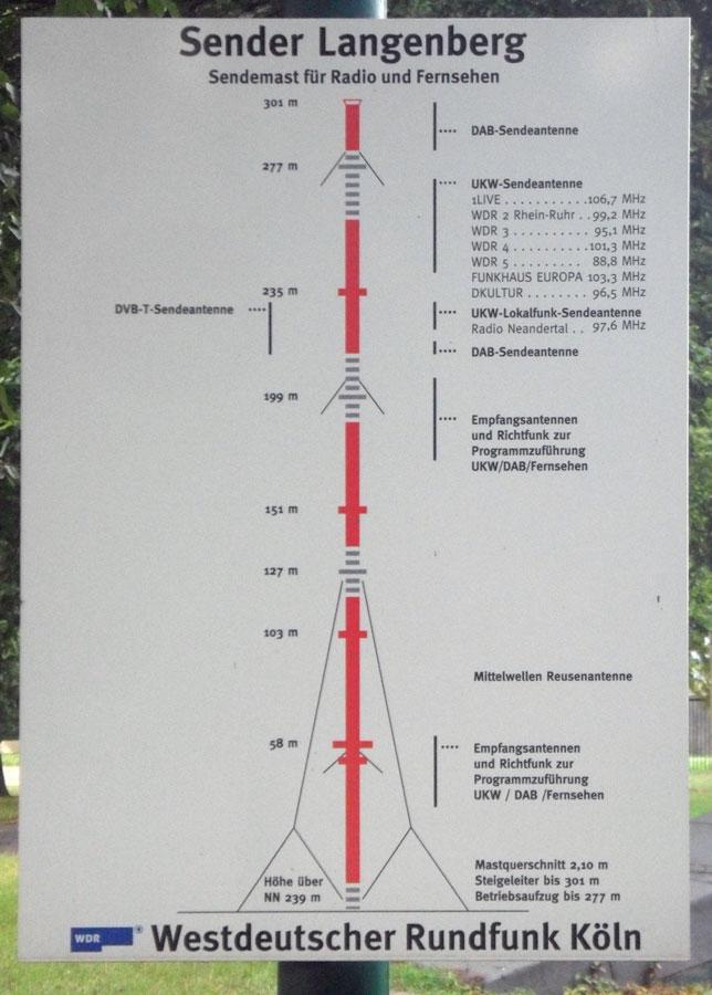 Dab Sender Karte.Radiosender In Duisburg Deutschland Radio Stations In
